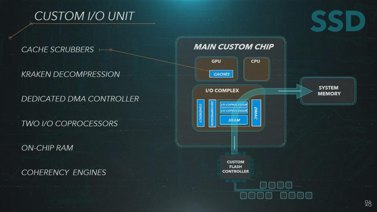 Sony PlayStation 5 main custom IO unit
