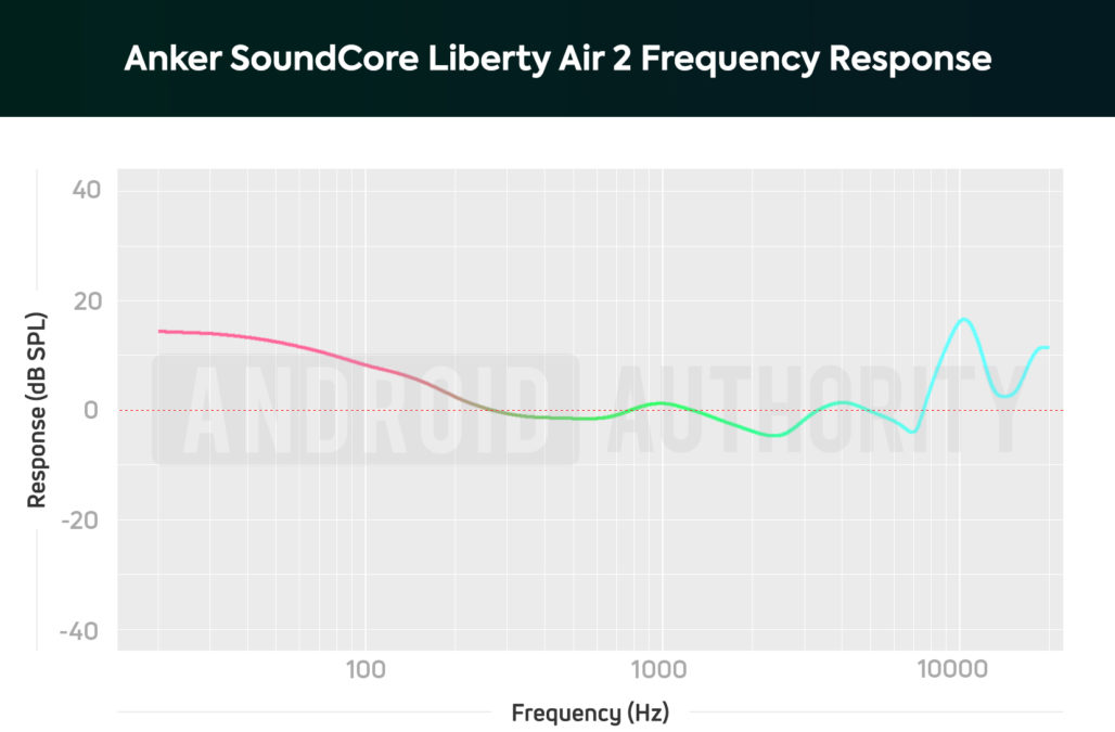 A chart depicting the Anker SoundCore Liberty Air 2 true wireless earbuds' frequency response.