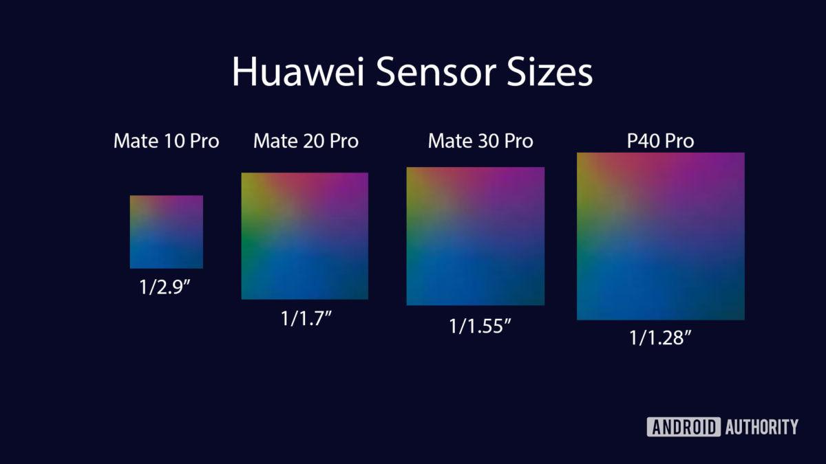 Huawei Camera sensor size chart