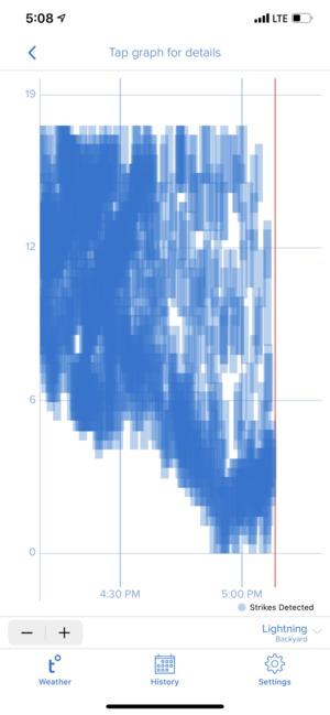 lightning data