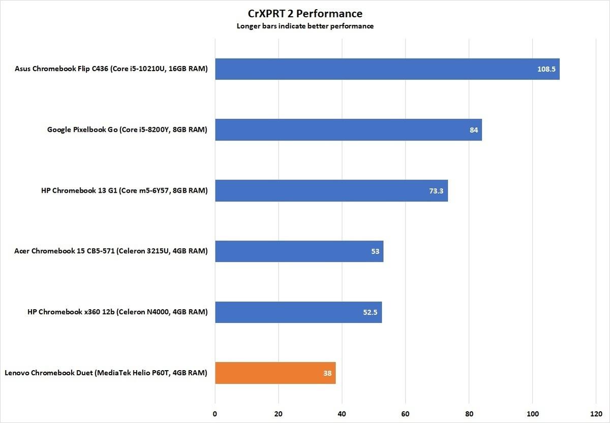 lenovo chromebook duet crxprt 2 performance