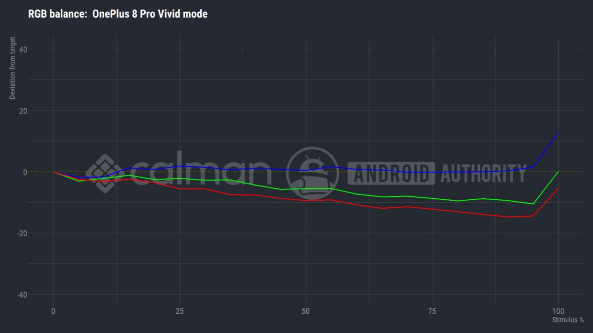OnePlus 8 Pro ideal mode RGB balance vs intensity
