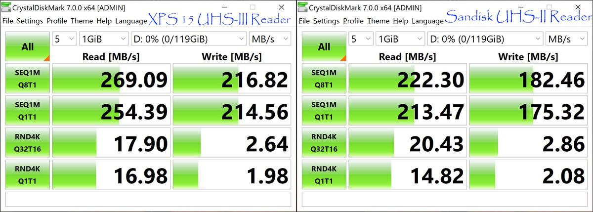 usb reader xps 15 9500 vs sandisk extreme pro reader