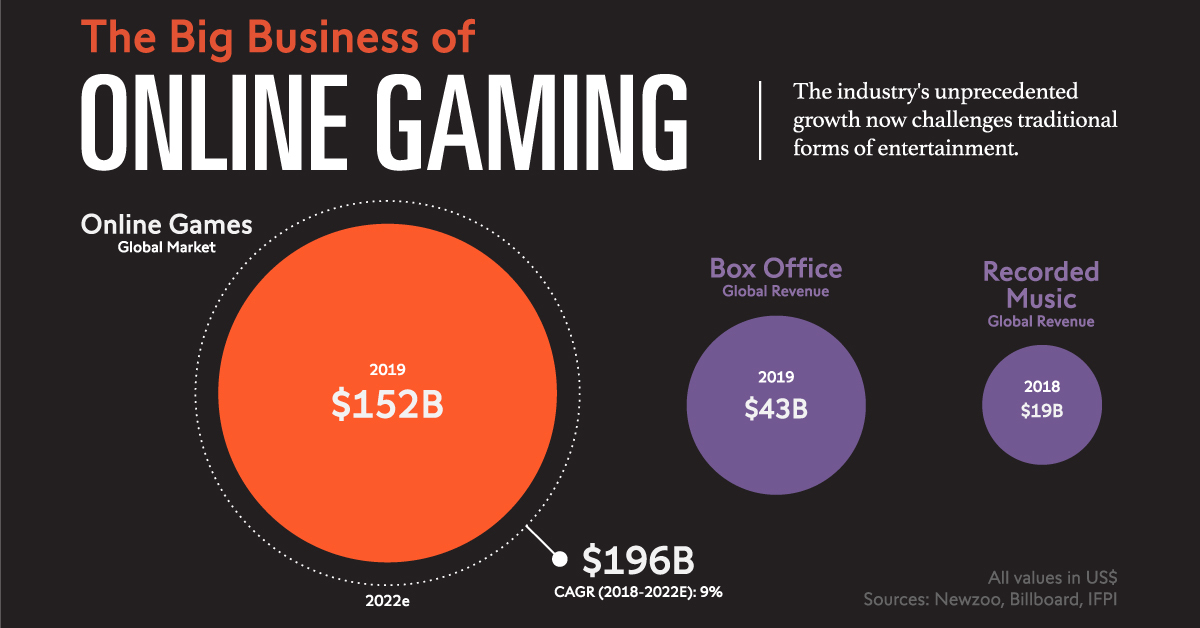 The Rise of a Multi-Billion Dollar Sector