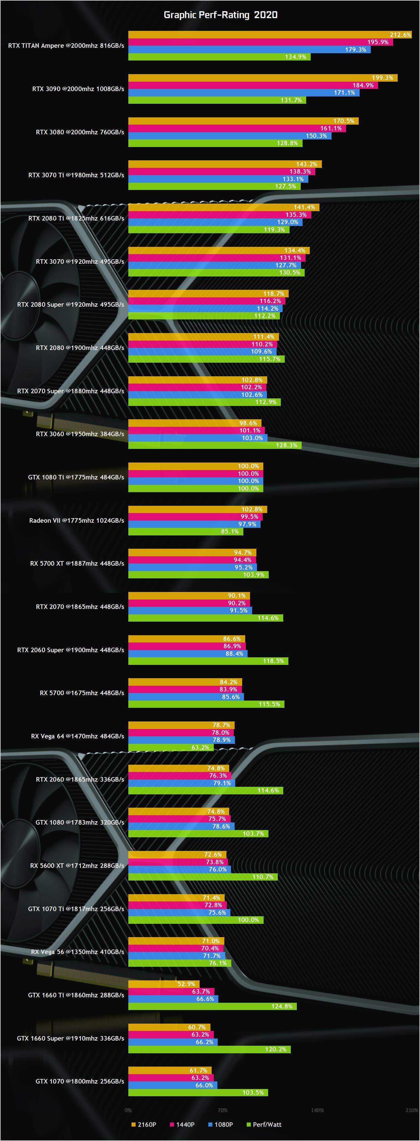 NVIDIA GeForce RTX 3090, GeForce RTX 3080, GeForce RTX 3070 TI, GeForce RTX 3070, GeForce RTX 3060 Gaming Performance Benchmarks