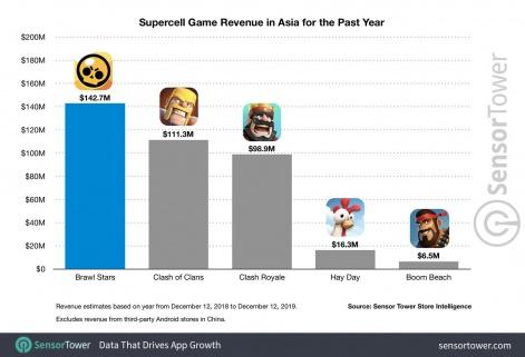 Tech Gaming Report