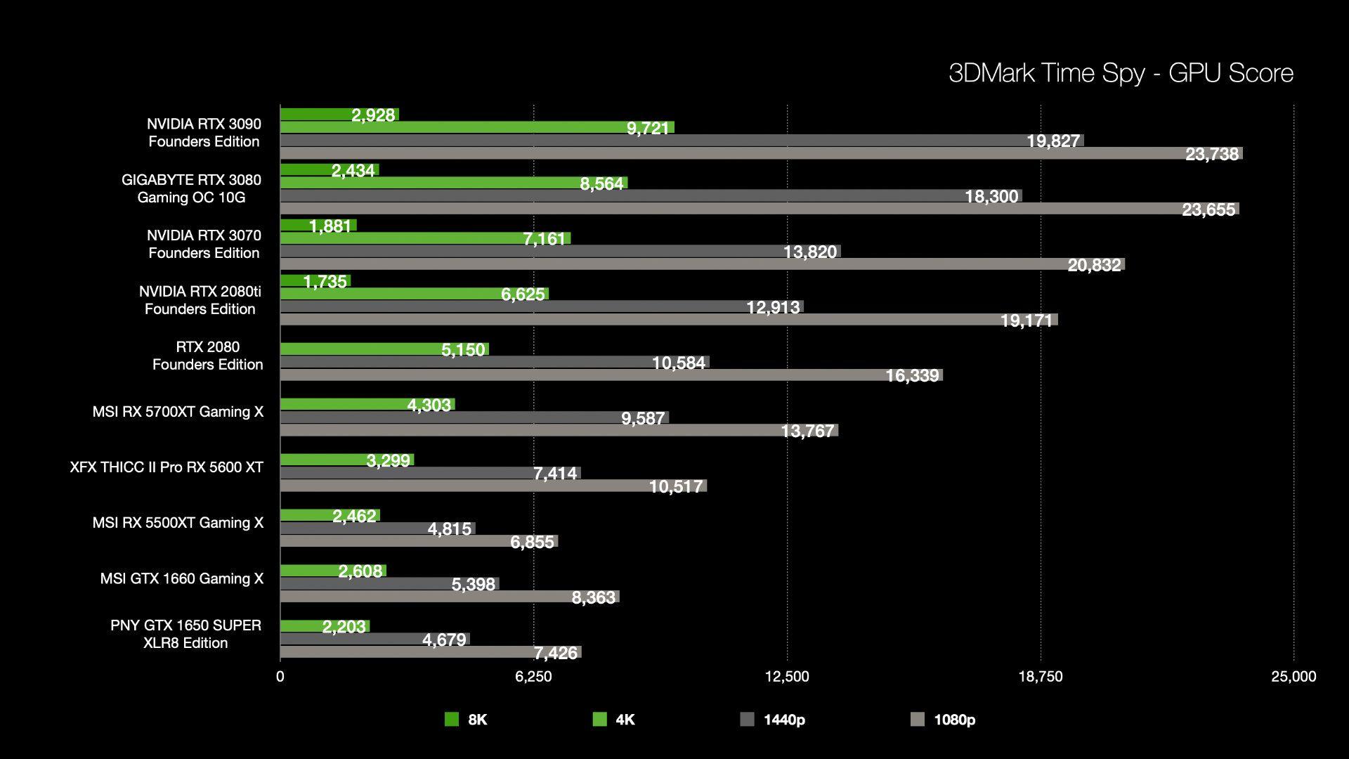 3DMark Time Spy results