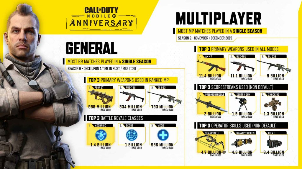 Call of Duty Mobile goes through 300 million downloads