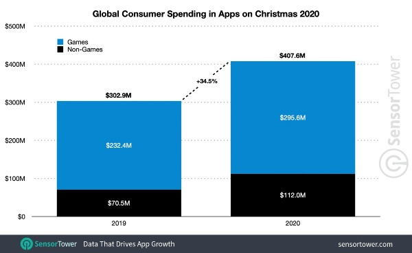 record revenue for 2020 (and $ 278.6 million by Christmas)