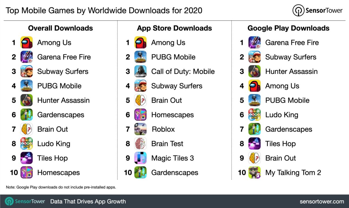 Most downloaded mobile gaming apps 2020