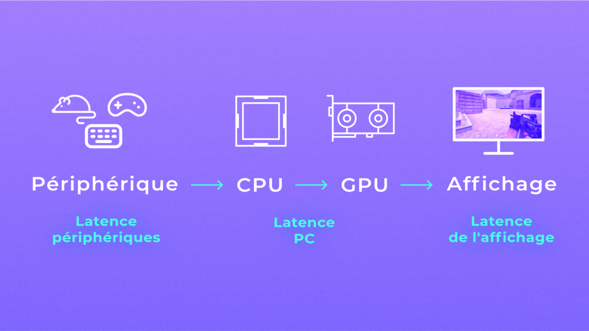 From mouse to pixels, latency comes from multiple sources