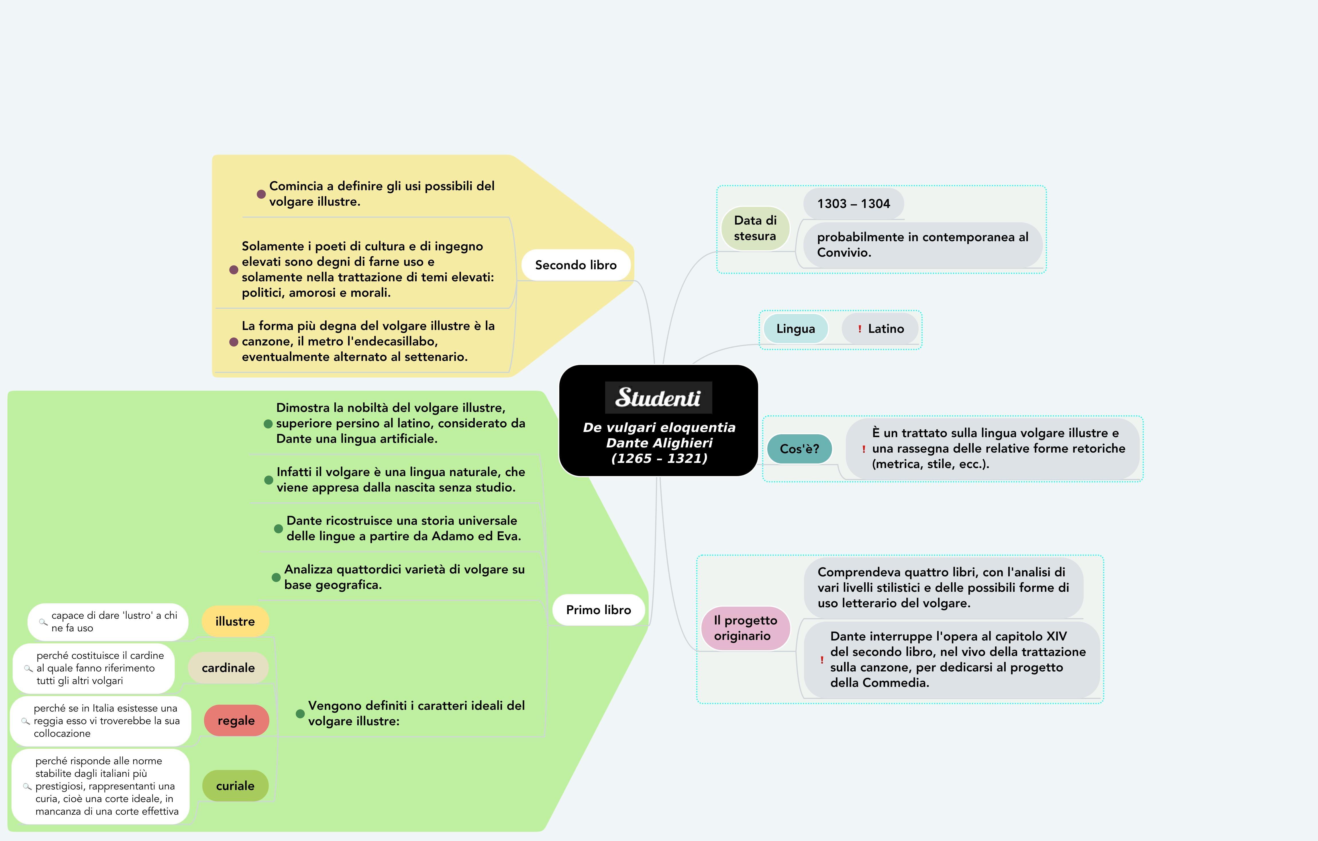 Dante Alighieri's De vulgari eloquentia concept map