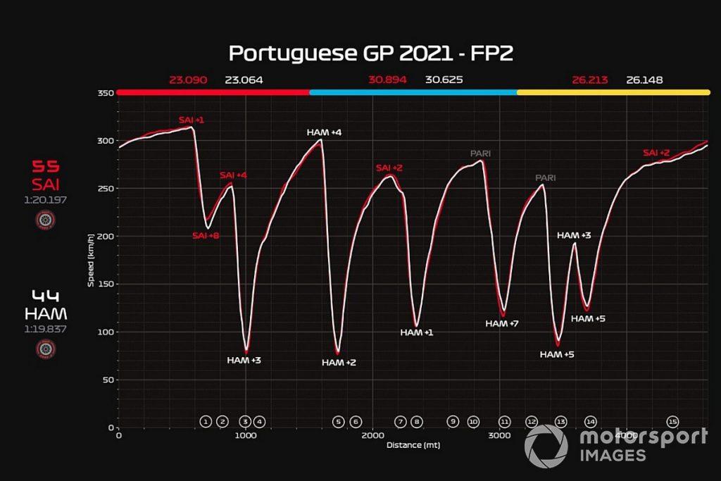 Ferrari: la SF21 troppo scarica per combattere il vento contro