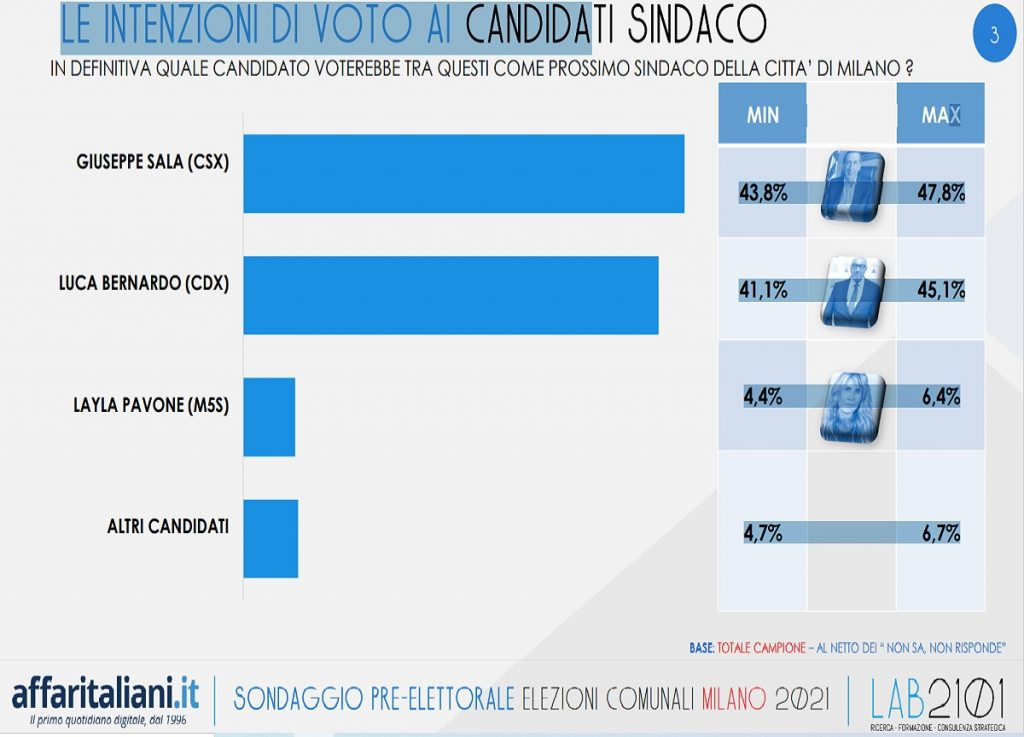 Elections, the poll: the center-left trembles (also) in Milan.  TO DOWNLOAD